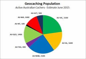 GC population AU